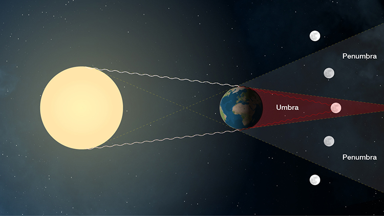 A total lunar eclipse occurs when the moon passes fully into the darkest part of the earth's shadow, the umbra. (Image courtesy NASA Lunar Eclipse Group)