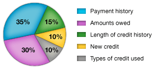 Credit score breakdown according to FICO scores. http://www.myfico.com/crediteducation/whatsinyourscore.aspx