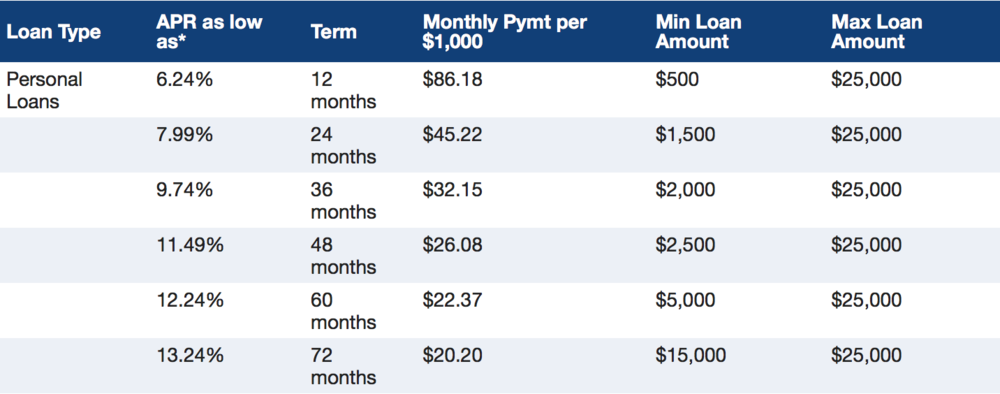 These personal loan rates are from the website of University Credit Union.