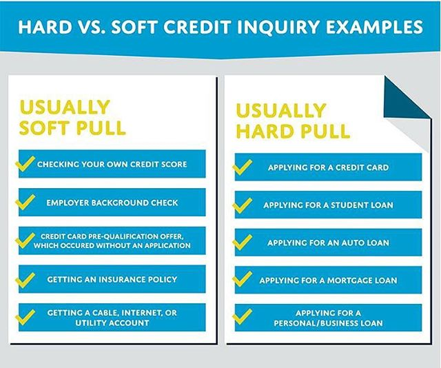 Unlike hard inquiries, soft inquiries won't affect your credit score in any way. Use this graphic when trying to figure out whether or not your score will be negatively impacted! #mainecreditunions #creditscore #financialliteracy