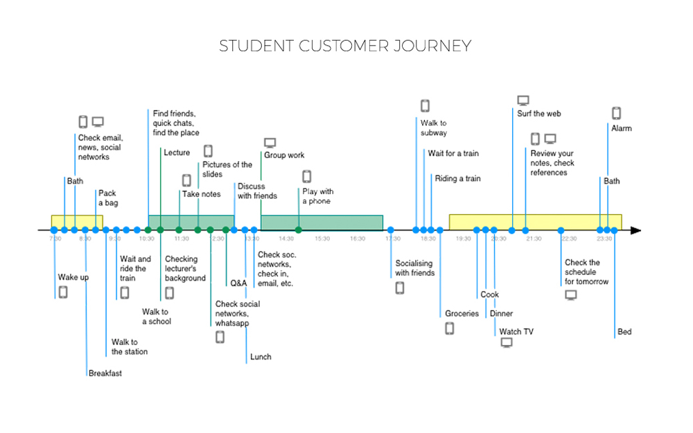 User Journey<strong>Find the right moment to connect with user</strong>