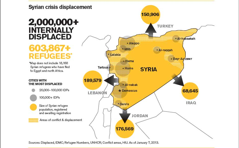 Sources: Displaced, IDMC; Refugee Numbers, UN HCR; Conflict areas, HIU. As of January 7, 2013.