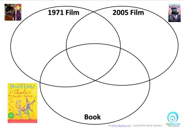 Charlie And The Chocolate Factory Venn Diagrams Edgalaxy Cool
