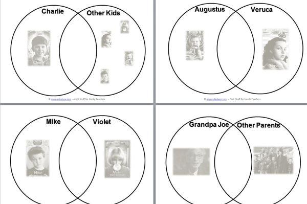 Charlie-and-the-choclate-venn-diagram-Tim-Burton.JPG