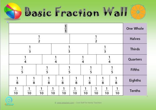 picture about Printable Fractions Chart referred to as Free of charge Very simple Portion WALL POSTER Edgalaxy - Education guidelines