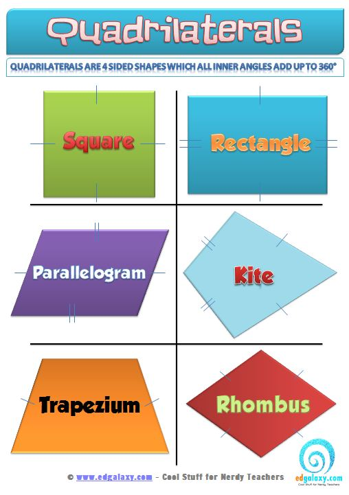 Names Of Quadrilaterals wwwimgkidcom The Image Kid