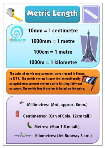 Free Metric Length Poster for your Classroom — Edgalaxy: Cool Stuff ...