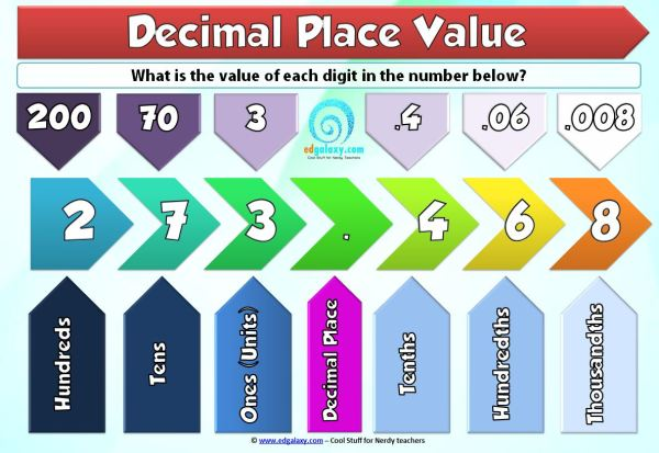 Understanding Decimal Place Value Poster  Edgalaxy Cool Stuff