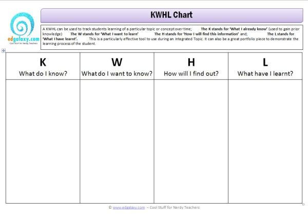 Kwhl Chart Thinking Tool Edgalaxy Cool Stuff For