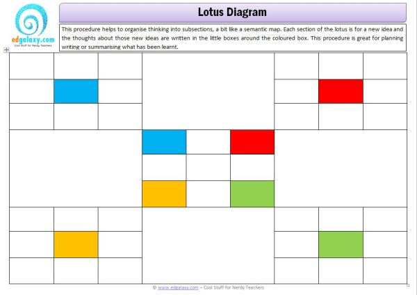 Lotus Chart Thinking Tool Edgalaxy Cool Stuff For Nerdy Teachers