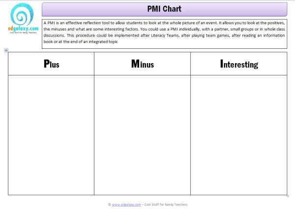 Pmi Chart Plus Minus Interesting Thinking Tool
