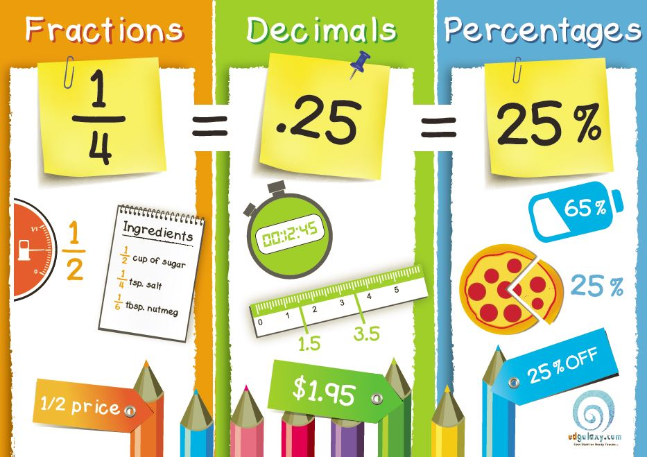 Fractions, Decimals & Percentages Poster — Edgalaxy: Cool Stuff for ...