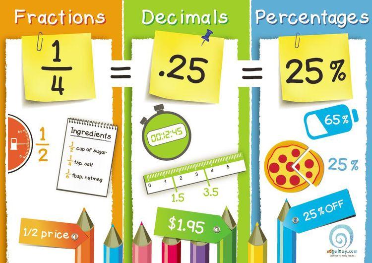 Fractions, Decimals & Percentages Poster — Edgalaxy