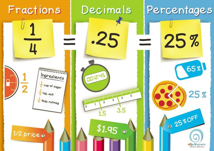 50 free classroom posters in a week: Day One — Edgalaxy: Cool ...