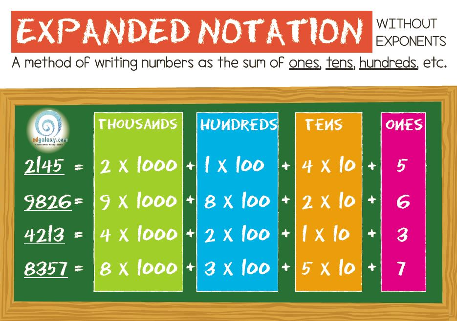 Numbers In Expanded Notation Scalien – Expanded Notation with Decimals Worksheets