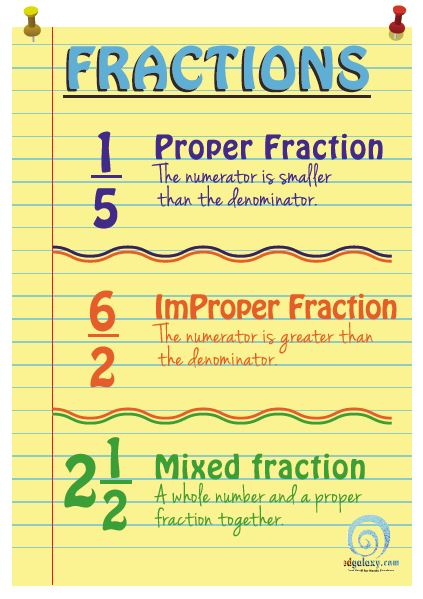 Understanding Fractions Poster — Edgalaxy: Cool Stuff for Nerdy ...