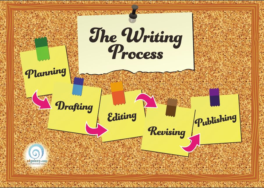 The writing process classroom poster edgalaxy cool stuff for