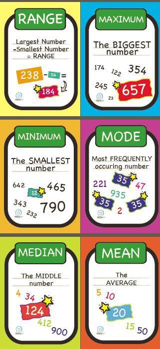 mean, media, mode, minimum, maximum psoers.JPG
