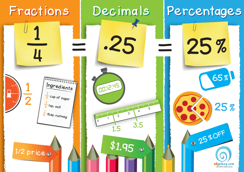 Fractions, decimals & percentages poster