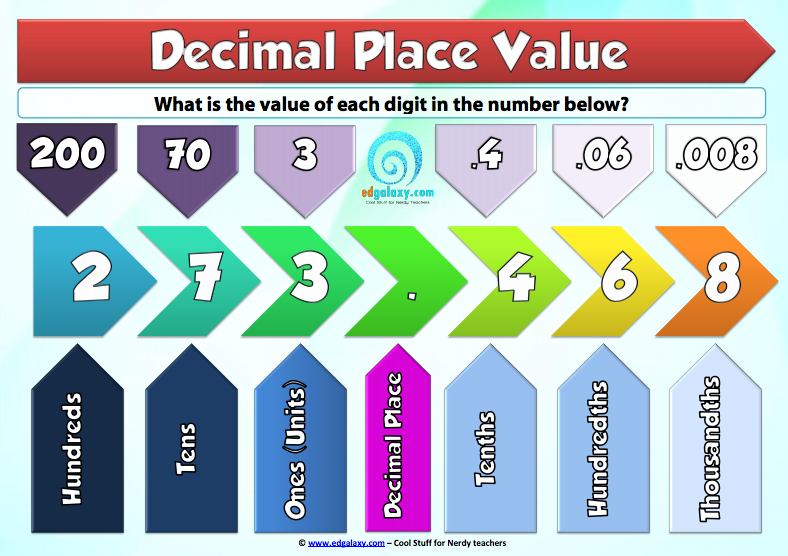 Decimal place value poster