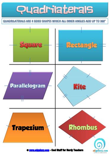 Quadrilaterals classroom poster