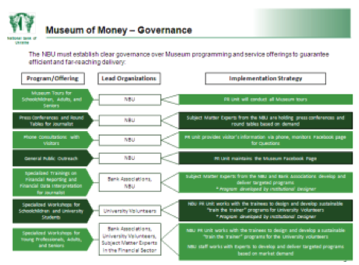 ABOVE Slide from Money Museum Concept Paper