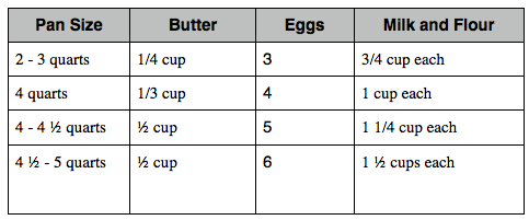 big dutch babies recipe proportions, image copy.jpg