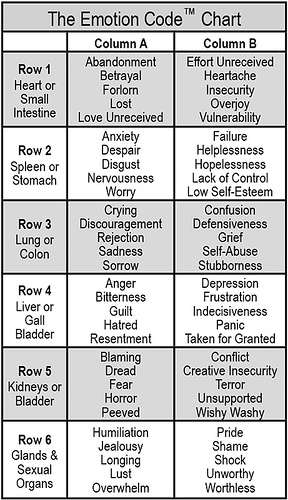emotioncodechart.jpg