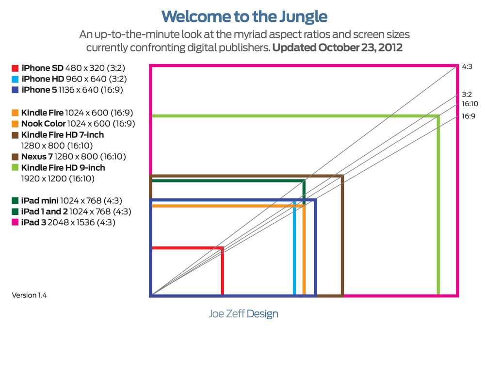 Jungle Joe Zeff Design