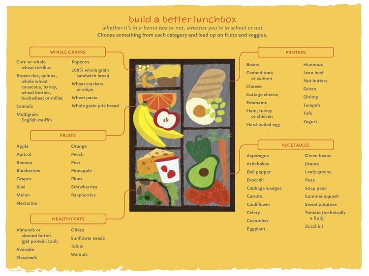 Bento Box Image Courtesy Of Whole Foods Market