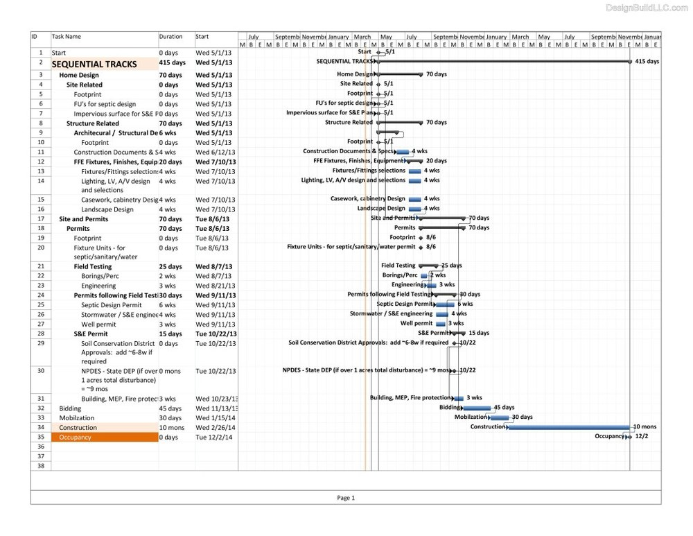 Construction Schedules Design Build Llc
