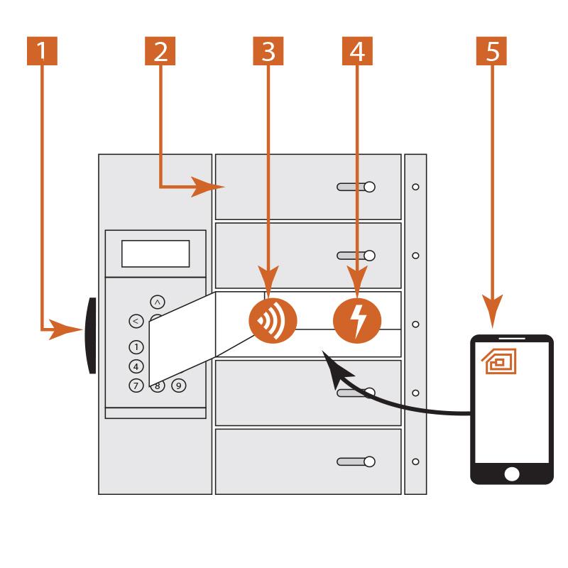 diagram of RFID tracking in lockers