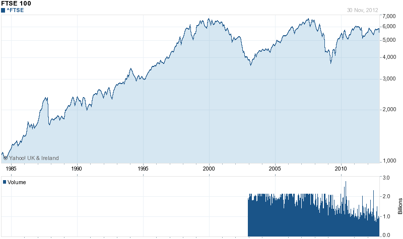 FTSE over the last 30 years (from Yahoo Finance)