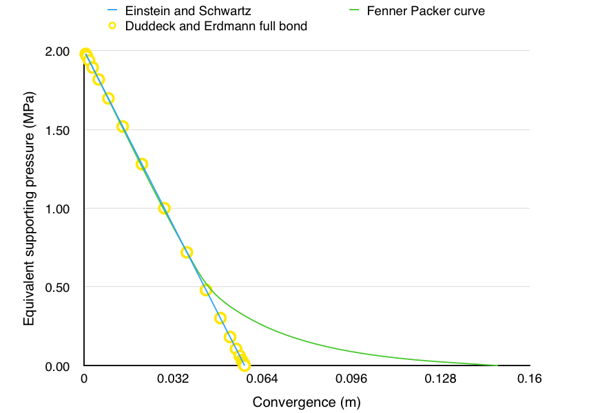 Fenner Packer curve for Weak Rock for the the classic plastic solution and the solutions derived using Einstein and Schwatrz and Duddeck and Erdmann.