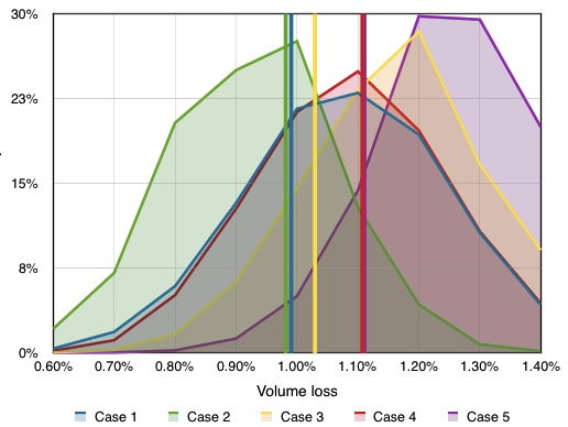 Probability distributions for volume loss for 5 test cases with an error standard deviation of 0.5mm