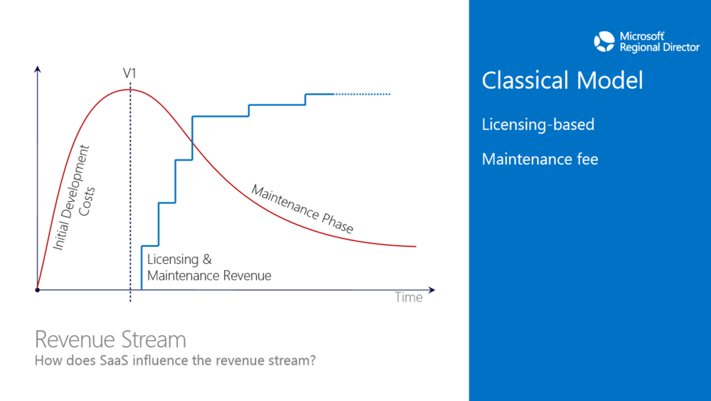 Classical Model (Licensing-based, Maintenance fee), Source: Microsoft Presentation