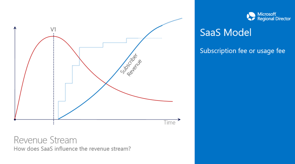 SaaS Model (Subscription fee or usage fee, monthly or annually), Source. Microsoft Presentation