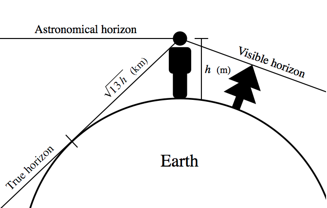 Three types of horizon (from Wikipedia).