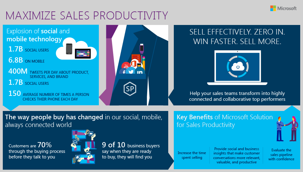 Microsoft Services - Sales Infographic