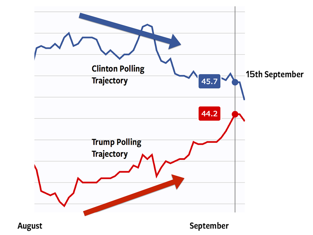 Average of national opinion polls from 3rd August to 15th September 2016. Graph courtesy of Realclearpolitics.com