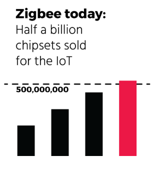 Courtesy of Zigbee Alliance