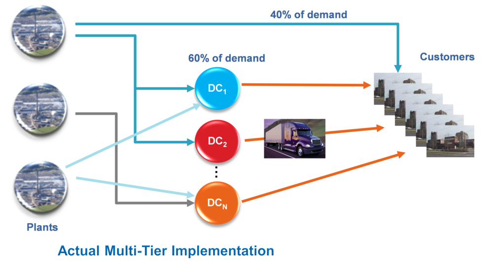 Optimal Response Customer orders + predictive analytics trigger production scheduling and DC replenishment. SherTrack SNAPPS™ keeps supply and demand in constant alignment to enable Best-in-Class OTD and OEE performance