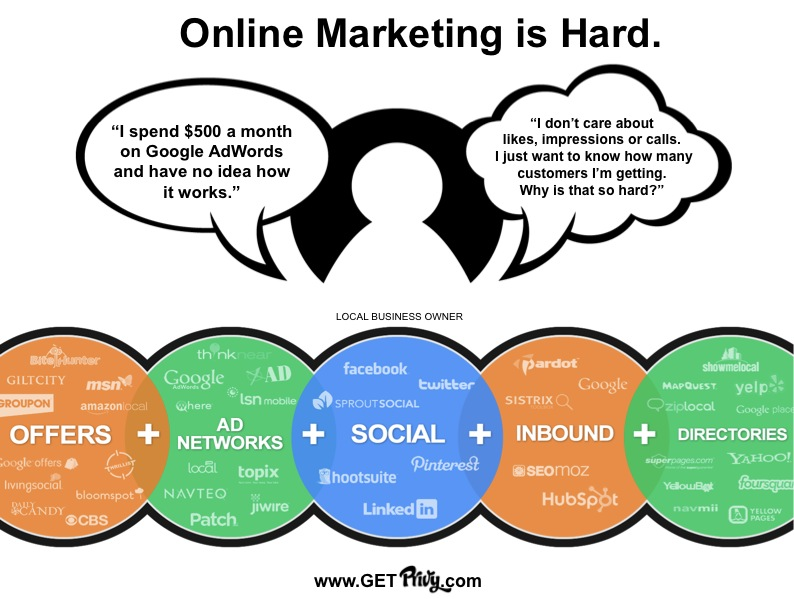Online-Marketing-is-Hard