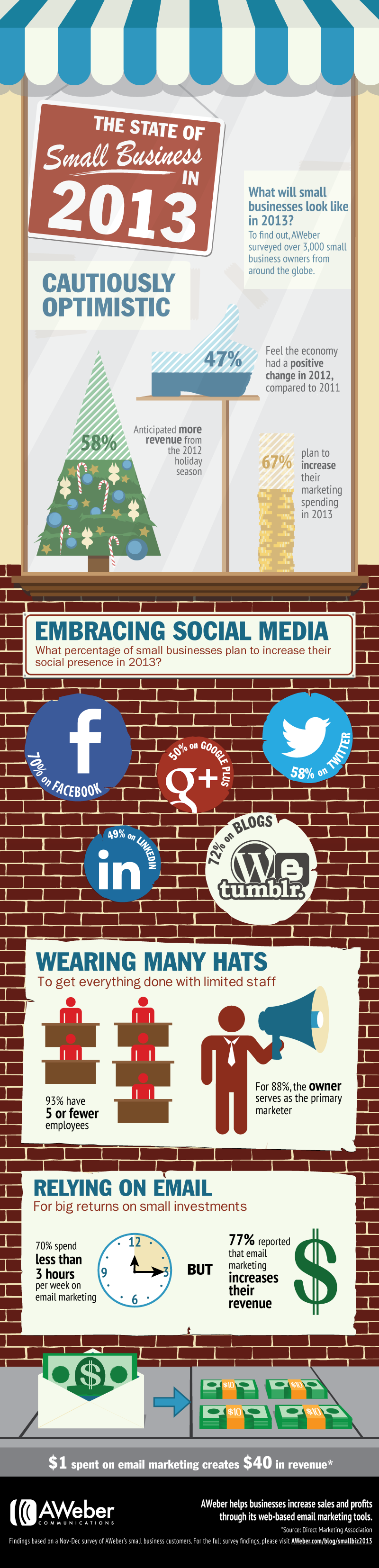 SMB Marketing Trends for 2013