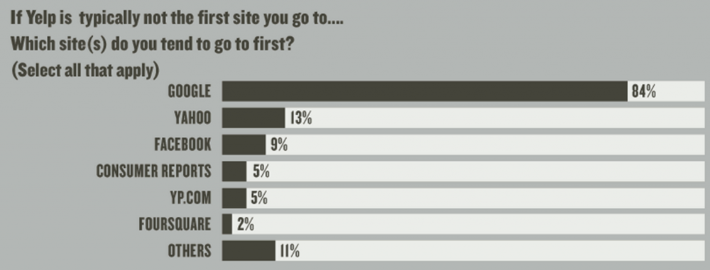 Screenshot from Yelp/Neilsen research on Yelp user habits