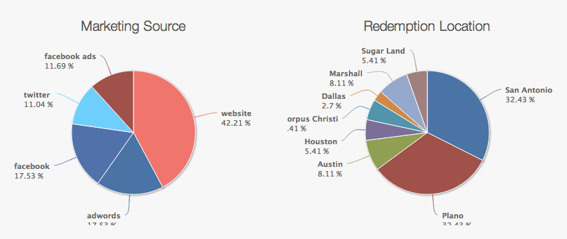 These pie charts help you break down where your customers are claiming from and which locations they are redeeming at.