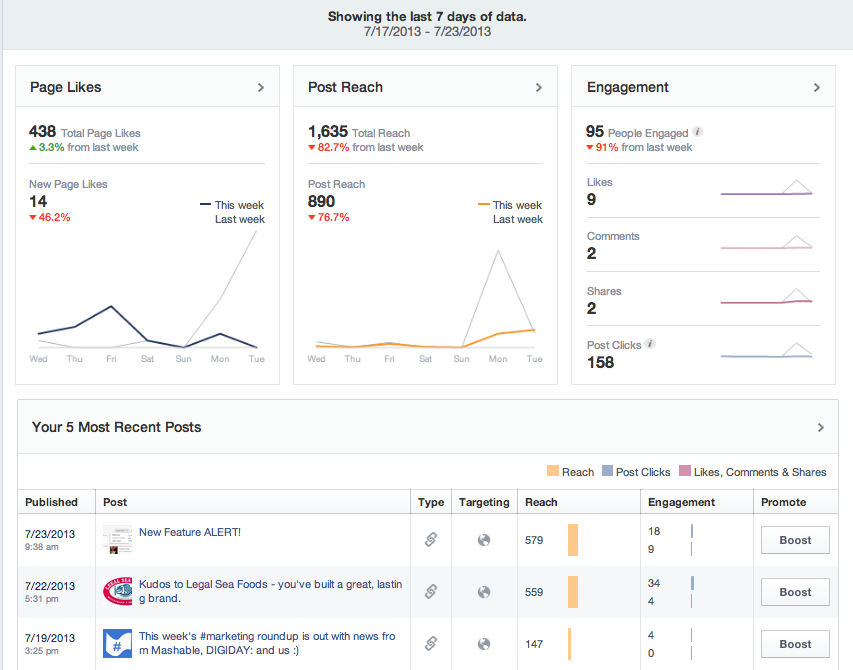 A new 7-day snapshot view of your facebook page analytics