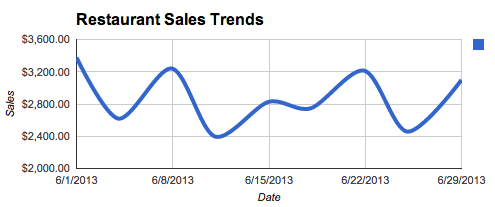 This chart shows sales trends at a local pizza restaurant.  The shape mirrors the shape of the Google search graph above.