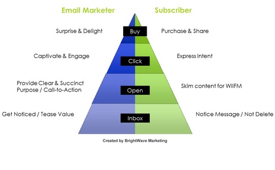 Interaction Hierarchy of Email Marketing Campaigns