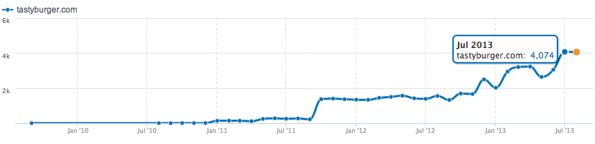 Website traffic for a local business measured in unique monthly visitors.